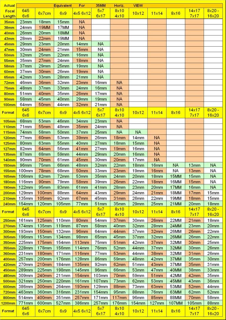 Large Format Focal Length Comparison Chart